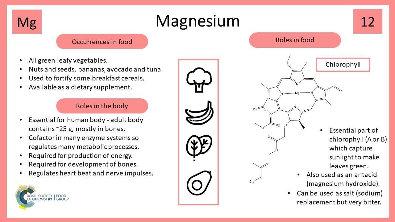 IYPT 2019 Magnesium – Eat your Greens!
