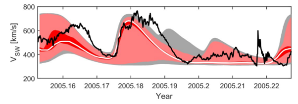 Observed (black) and forecast near-Earth solar wind speed for March 2005. The white line shows the ensemble median, while the red, pink and grey shaded regions show the 68%, 95% and 99.7% confidence intervals. Metrics show this approach provides a more useful forecast than a single deterministic forecast.