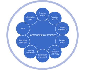 Benefits and Opportunities for a National Community of Practice