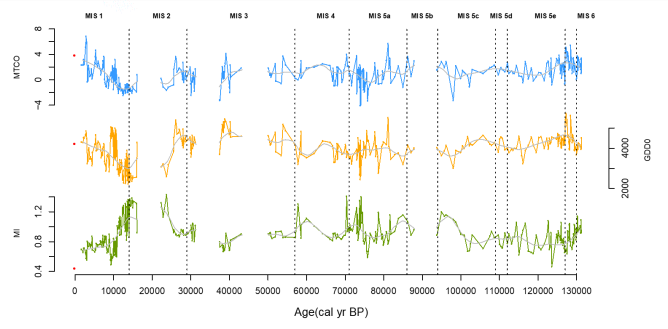 How does climate change in semi-arid Spain from 130,000 years ago? By Dongyang Wei