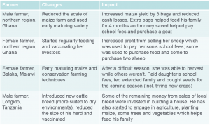Table showing impacts of changes on farmers' lives.