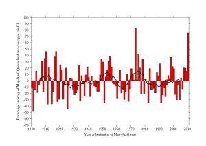 Graph of Queensland rainfall