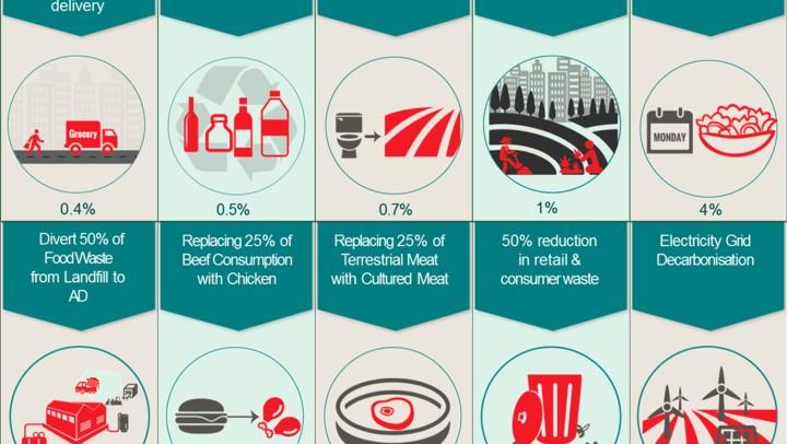 Carbon Footprint of Food